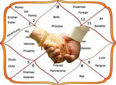Horoscope Matching or Kundli Milan